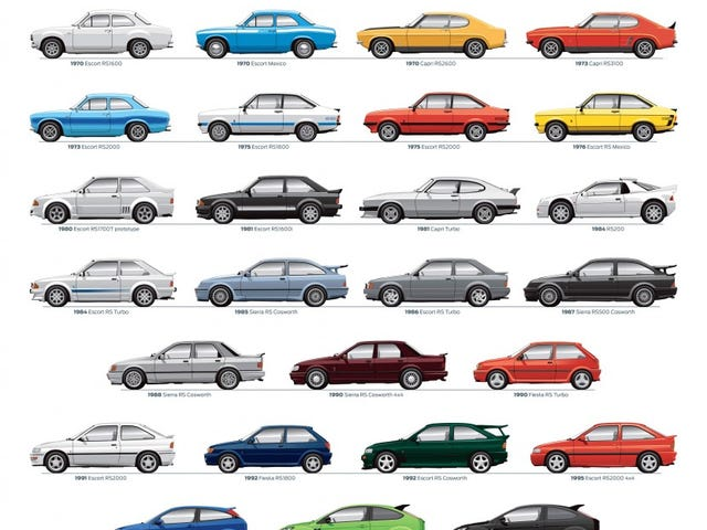 Ford RS History