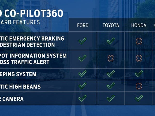 Ford's New Co-Pilot360 System Doesn't Seem Like A Particularly Good Co-Pilot