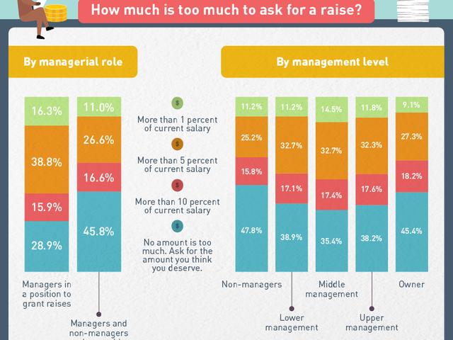 Combien de gestionnaires vous attendent à négocier lorsque vous demandez une augmentation