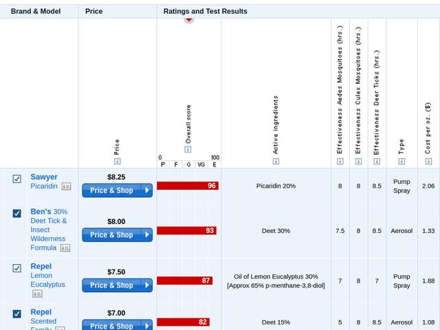 Bảng xếp hạng thuốc chống muỗi của báo cáo người tiêu dùng hiện có sẵn miễn phí