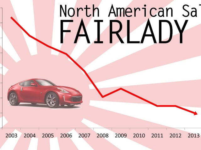 Fall of the Fairlady Z in America