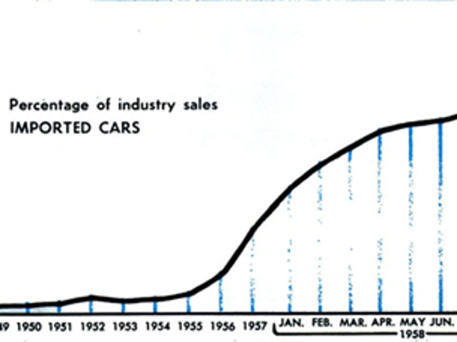 Selling Steel and Killing Chrome: A Study of the US Auto Industry, Part III