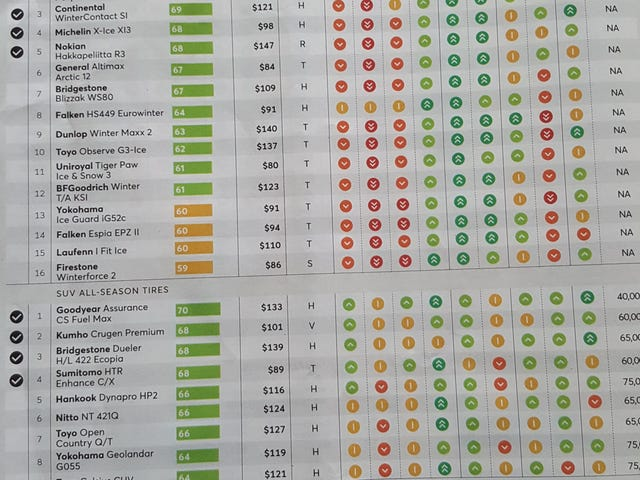 Anyone wanting tire recommendations? Consumer Reports has their ratings out on this month's issue