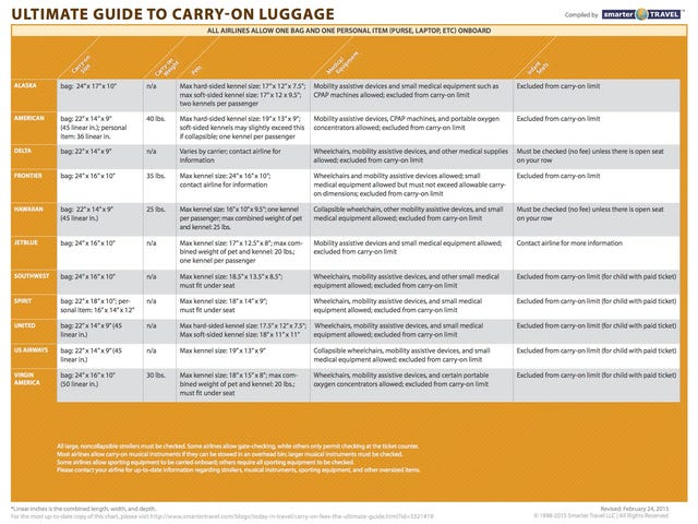 11 Airline Carry-On Policies In One Chart
