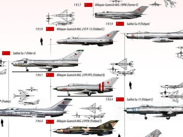 Todos los aviones de combate rusos de la historia reunidos en una ilesionante infografía