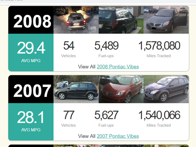How is your fuel economy compared to other owners of your car's model?