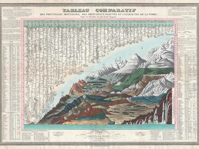 Las montañas más altas del planeta, comparadas en cinco fascinantes ilustraciones del siglo XIX