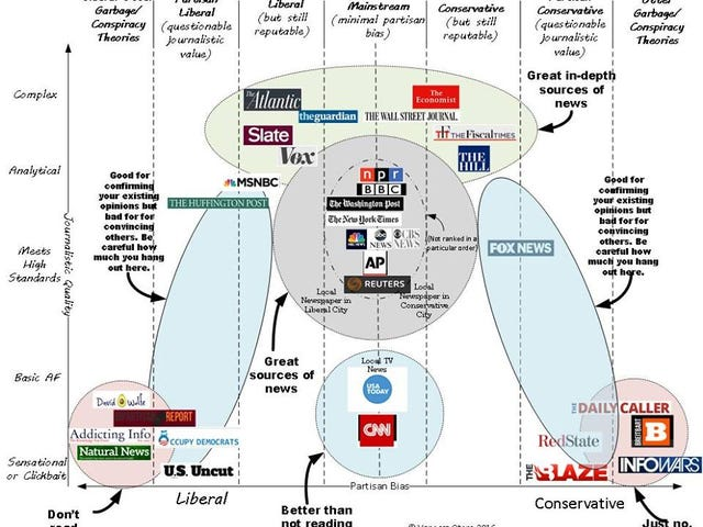 Where To Get Your News From: A Graphic