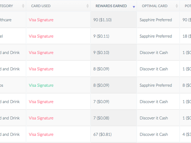 Birch Is Like a Budgeting App for Your Credit Card Rewards