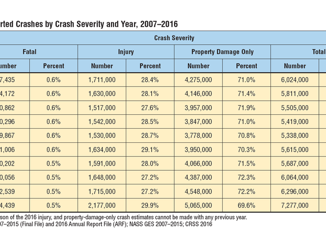 The NHTSA's New Crash Stats Are Missing Some Important Information