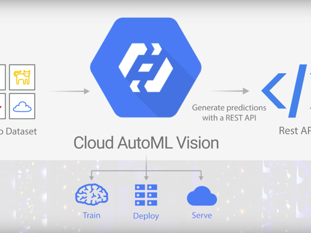 Google Has Made It Simple for Anyone to Tap Into Its Image Recognition AI