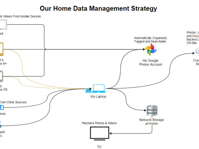Our Home Data Management Strategy