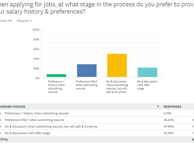 The results of the survey I bugged you about are that you don't like talking about salary with employers