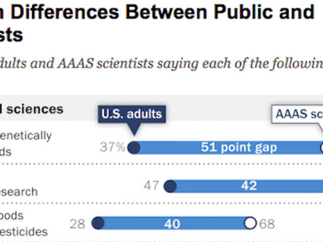 America Likes Science. It Does Not Like Scientists' Findings.