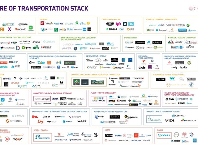 Here's A Map Of 263 Companies Involved In Developing Autonomous Cars