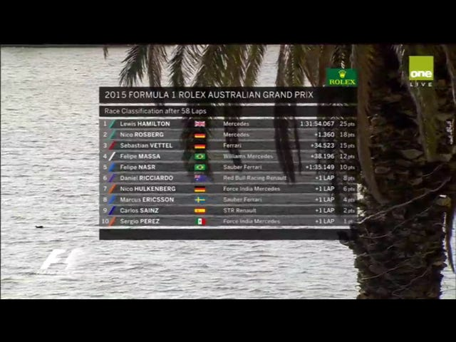 2015 Melbourne GP(now finished) Top ten results