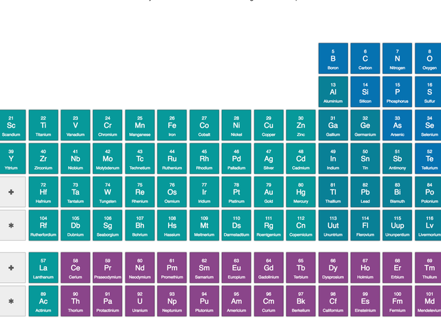 Check Out These Free Lessons on Every Single Element on the Periodic Table