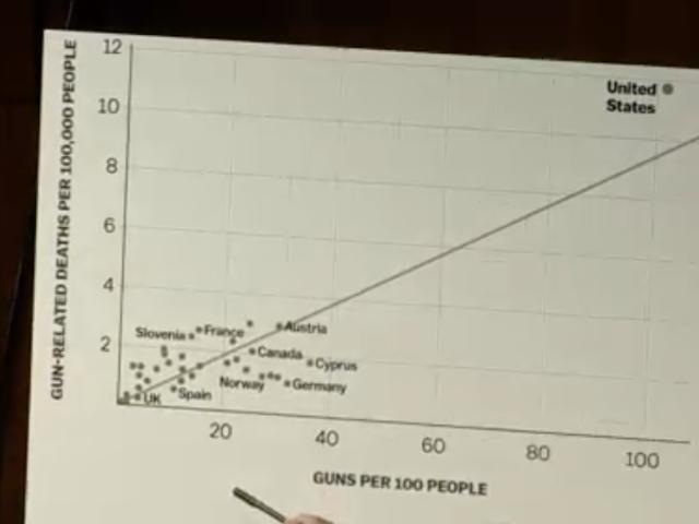 Είναι τα όπλα