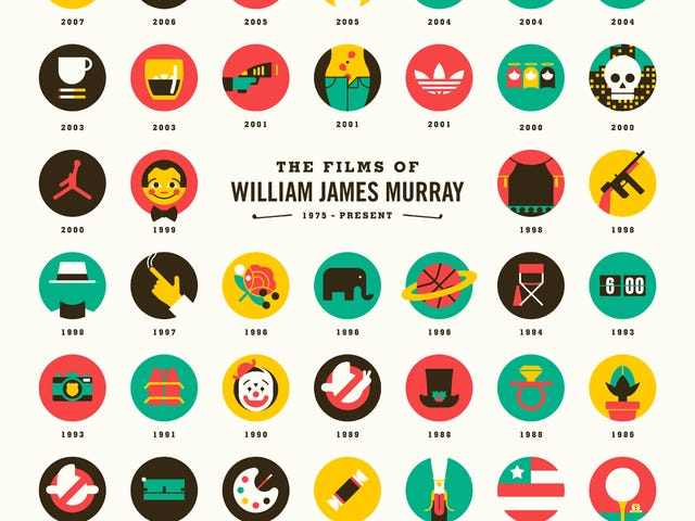 Тема недели: Билл Мюррей
