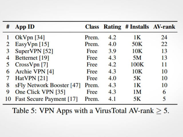 Researchers Issue Security Warnings About Several Popular Android VPN Apps