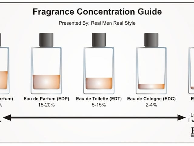 The Real Difference Between Perfume, Cologne, Toilette, and Other Fragrances