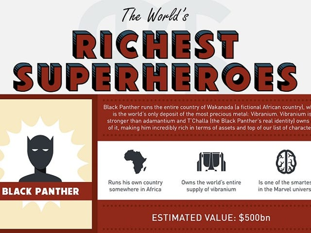 Compare the Wealth of Comic Book Characters With This Infographic