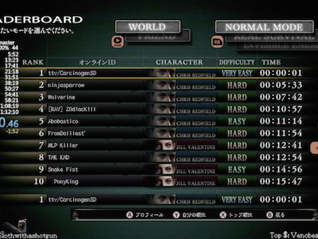 Anda Boleh Secara Kejururawatan &#39;Mengalahkan&#39; <i>Resident Evil</i> Dalam Satu Kedua