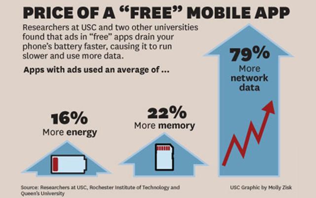 Ücretsiz Mobil Uygulamaların Gerçek Maliyeti:% 79 Daha Fazla Veri Kullanımı,% 16 Pil İsabeti