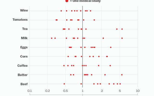 Эта диаграмма показывает, почему не стоит доверять только одному научному исследованию