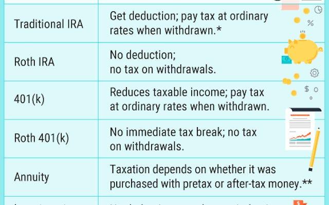 แผนภูมินี้บอกให้คุณทราบว่าบัญชีการลงทุนขั้นพื้นฐานถูกหักภาษีอย่างไร