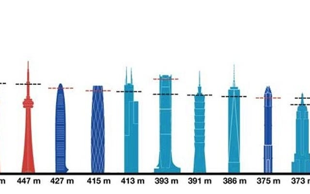 最も高い18の展望台で高くなる—しかしそれはYaの費用がかかります