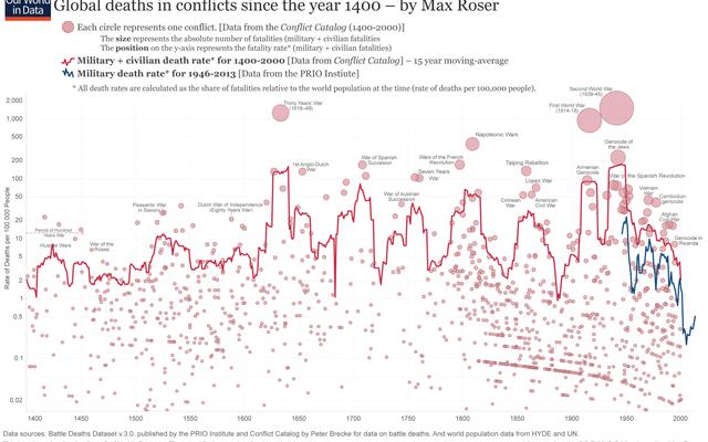 Este gráfico mostra quantas pessoas morreram em conflitos desde 1400