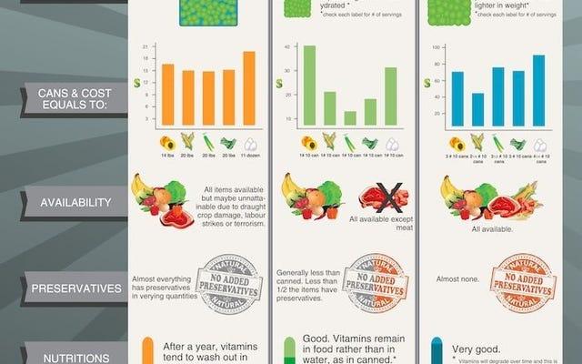 このチャートは、サバイバルキットに最適な非常食の種類を比較しています