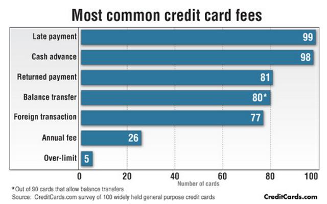 บัตรเครดิตที่มีค่าธรรมเนียมมากที่สุด (และน้อยที่สุด)