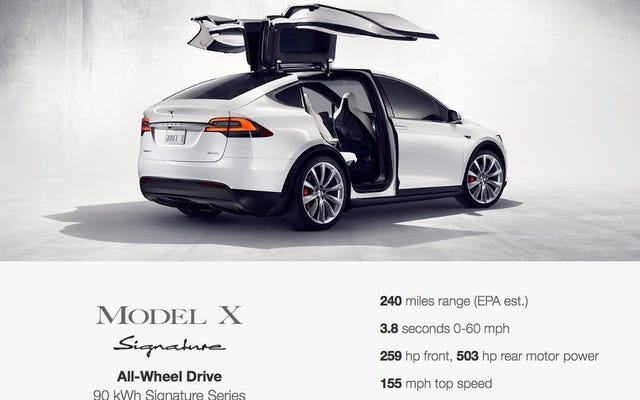 Tesla Model X ทำได้ 0 ถึง 60 ไมล์ต่อชั่วโมงใน 3.3 วินาที ราคามากกว่า $100,000