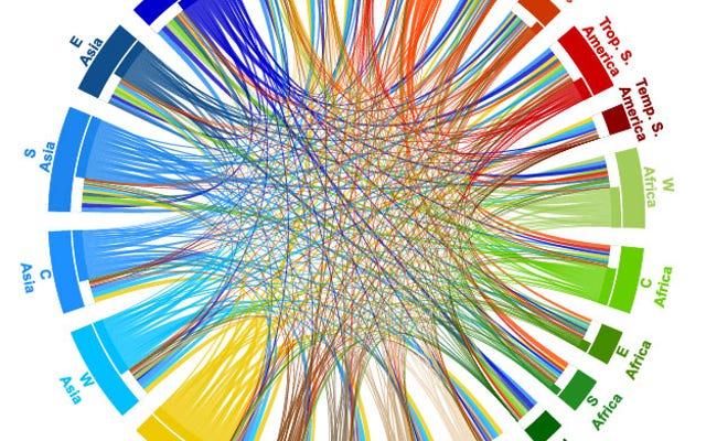 Dünyadaki Her Ülkenin Yemeğini Nereden Aldığını Gösteren Bir Grafik