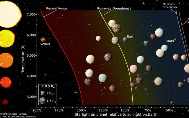 私たちが見つけた20の最も地球に似た太陽系外惑星
