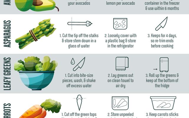 このインフォグラフィックは、キッチンにさまざまな種類の食品を保管するのに最適な場所を示しています