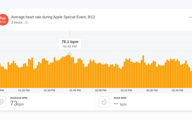 視聴者の心拍数で語られる、Appleのイベントの最もエキサイティングな瞬間