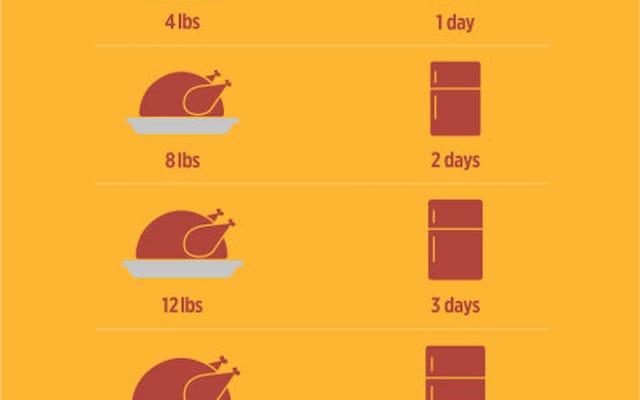 体重に基づいて、トルコの解凍を開始する時期