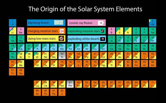 それらが由来する天文現象に応じた元素の周期表