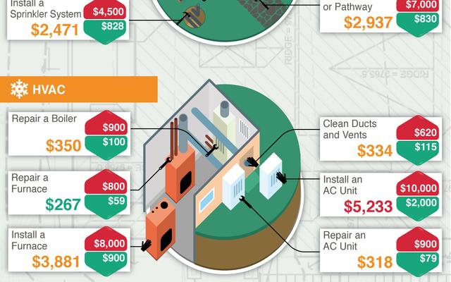 Le coût moyen de 57 projets communs d'entretien de la maison