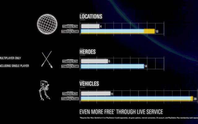У EA есть диаграммы, показывающие, что Star Wars Battlefront в этом году - настоящая полноценная игра