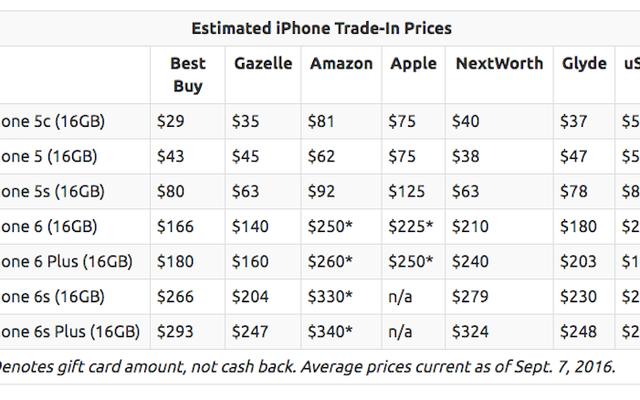 あなたがそれを売る場所に応じて、あなたはあなたの古いiPhoneのためにどれくらい得るでしょう