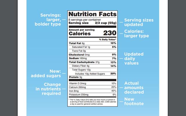 追加された砂糖は栄養表示になり、「脂肪からのカロリー」はなくなります