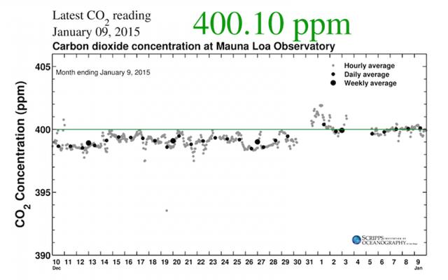 2015年までの2週間、CO2レベルはすでに怖い