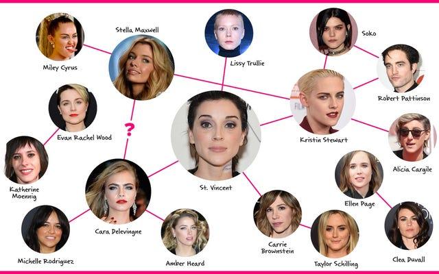 Какие знаменитости якобы встречались с какими знаменитостями?