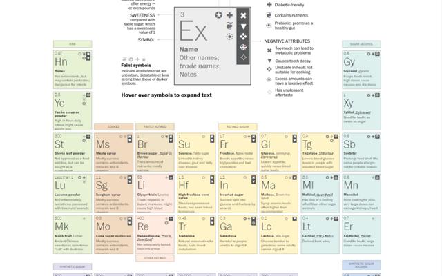 Esta tabla periódica compara edulcorantes naturales y artificiales