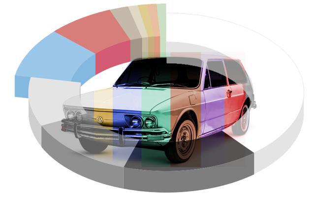 私は実際の車の色の専門家に車の色についての打撃の質問をしました、そしてここに結果があります