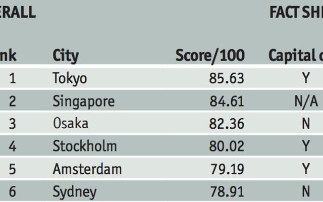 10 самых безопасных крупных городов мира